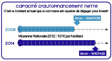 budget : des chiffres à la loupe